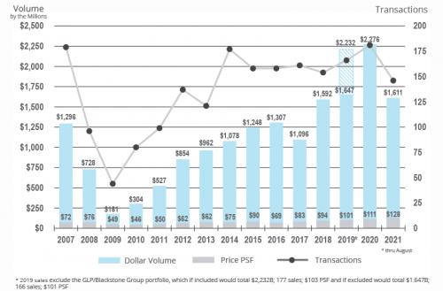 Industrial Historical Sales